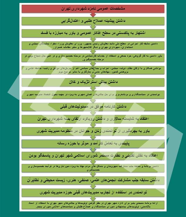 الویری: ۲ تا ۳ هفته آینده شهردار تهران مشخص میشود