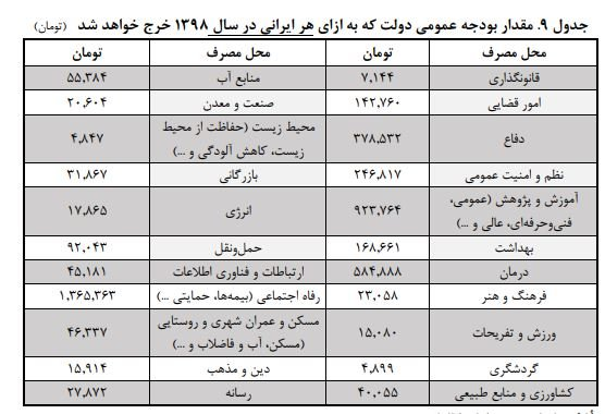 سهم هر ایرانی از بودجه 98 چقدر است؟