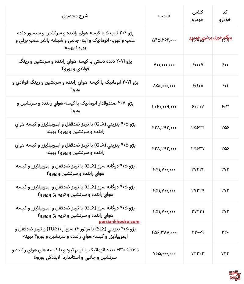 ایران خودرو مجوز افزایش قیمت خودروهای زیر 45 میلیون تومان را دریافت و اجرا کرد / لیست جدید قیمت پژو 206، خانواده سمند، پژو405 ، رانا و پژو پارس (+جدول کامل)