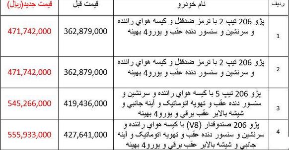 قیمت جدید  خانواده پژو 206 و پژو 405  (+جدول)