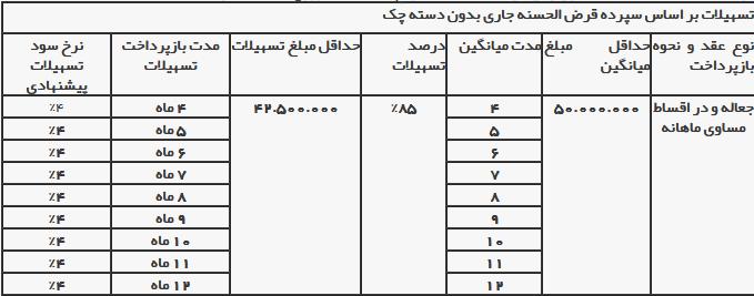 آغاز پرداخت تسهیلات با نرخ سود 4 درصدی در بانک ایران زمین (+جزئیات و جدول)