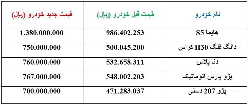 قیمت جدید 5خودروی پر فروش ایران خودرو  اعلام شد (+جدول)
