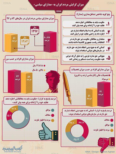 میزان گرایش مردم ایران به «مدارای سیاسی»