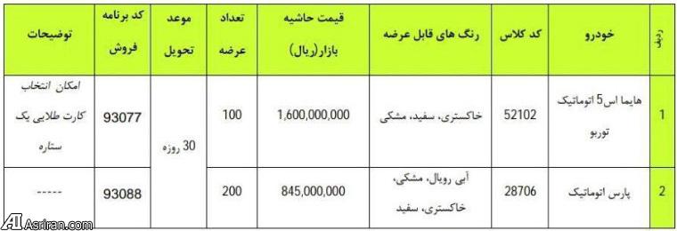 فروش فوری 300 دستگاه هایما  S5 و پارس اتوماتیک همچنان ادامه داد (+جدول قیمت و جزئیات)