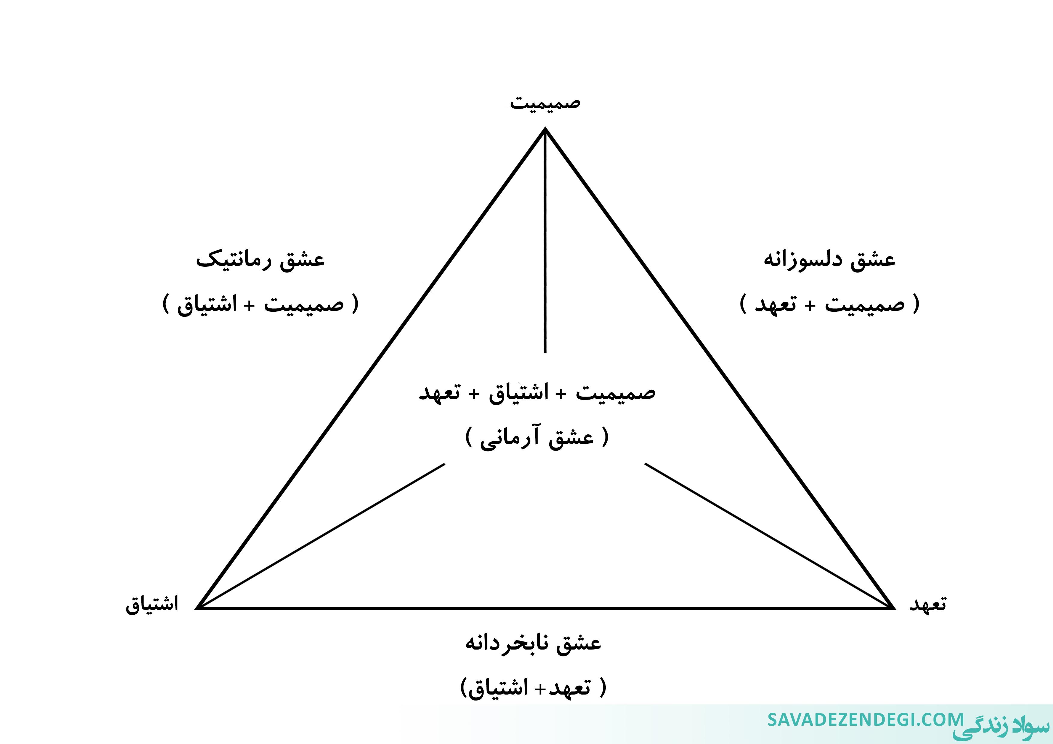 مثلث عشق: زندگی شما و همسرتان در کدام یک از این 8 وضعیت است؟