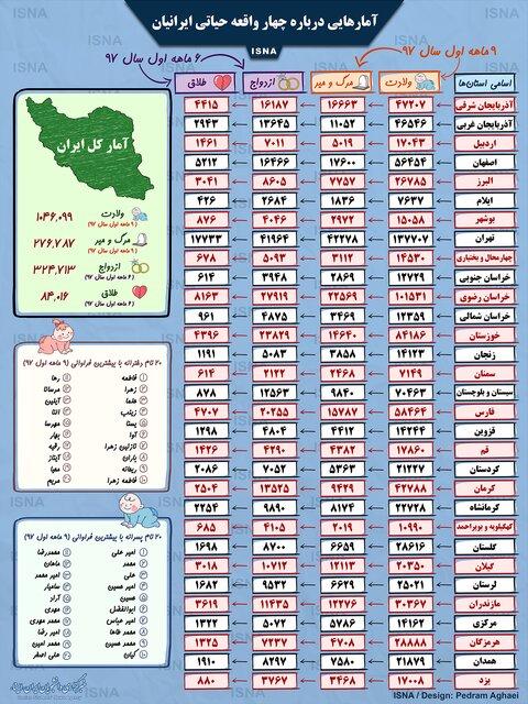 ولادت بیشاز یکمیلیون ایرانی در 9 ماه/ نام های محبوب ایرانیها