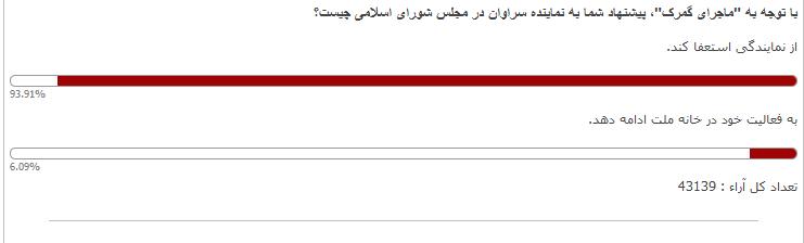 نتیجه نظرسنجی عصر ایران درباره نماینده جنجالی سراوان