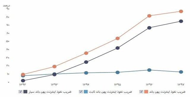 چند درصد از مردم ایران اینترنت دارند؟