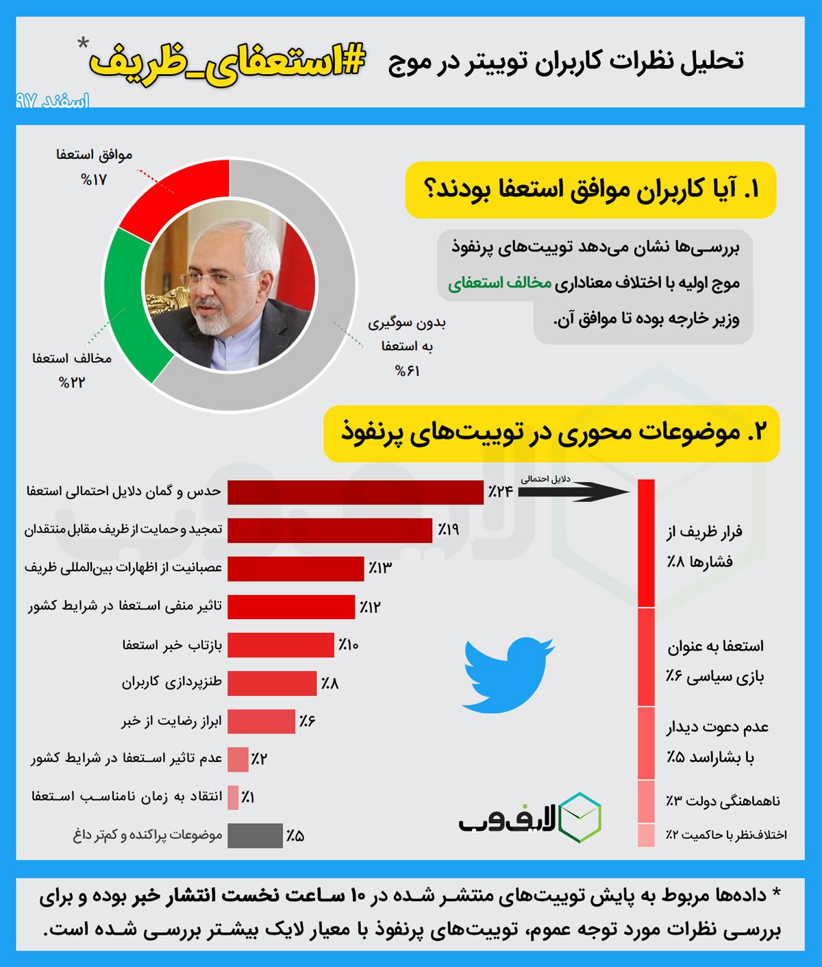 نظر کاربران توییتر و اینستاگرام درباره استعفای ظریف (+نمودار و ابرکلمات)