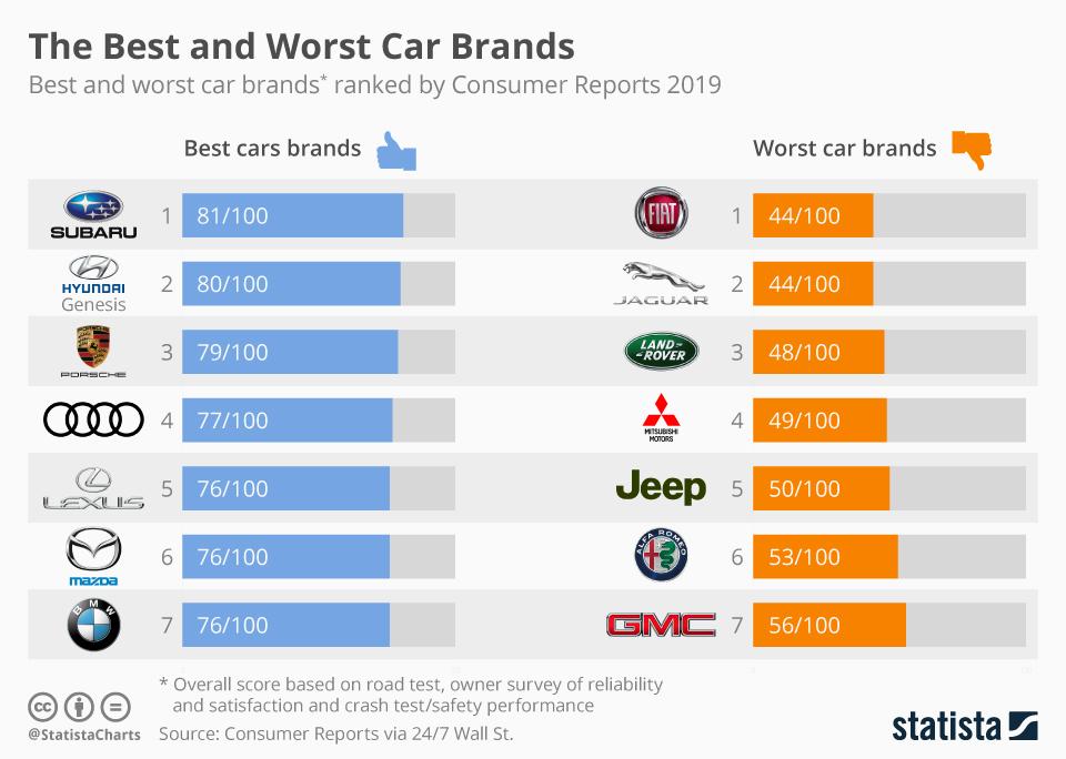 برترین و بدترین برندهای خودرویی 2019