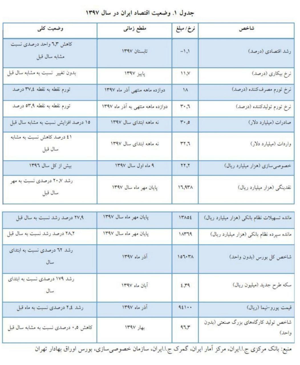 وزارت اقتصاد: تورم  27.8 درصد برای سال جاری