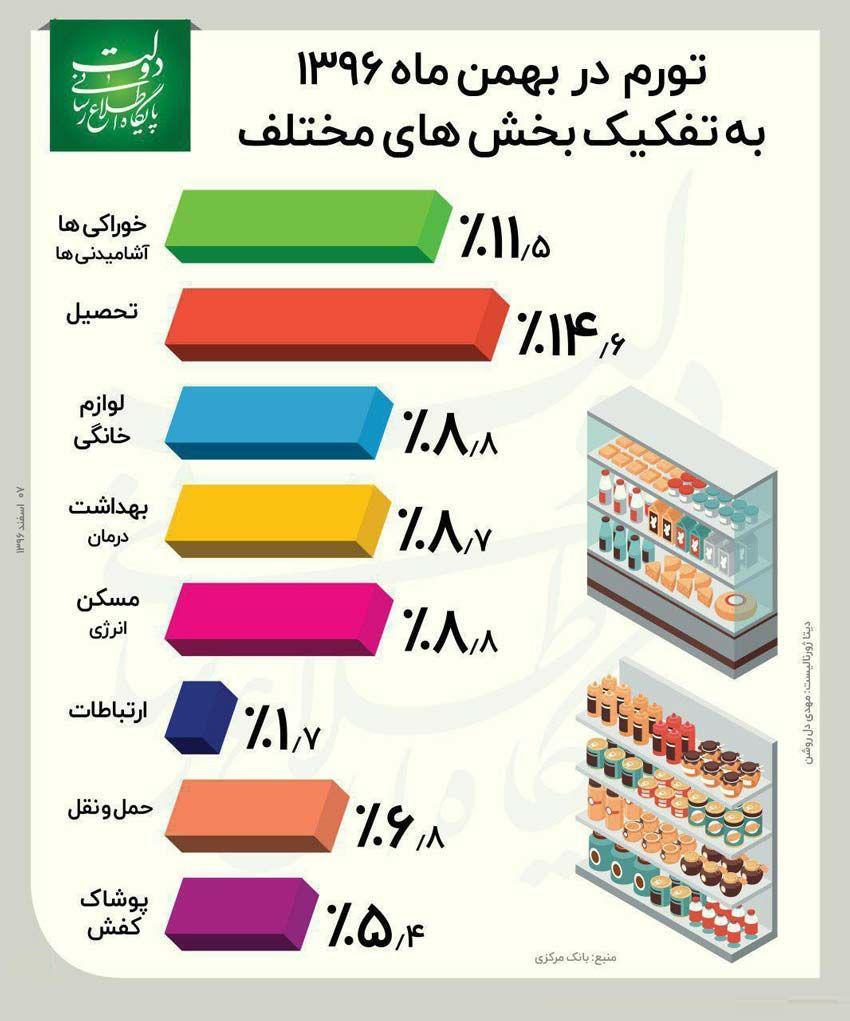 از تورم 37 درصدی دولت احمدی نژاد تا تورم 8 درصدی دولت روحانی/جلو آوردن سال پایه آماری، تورم را کمتر نشان می دهد/راهکار پذیرش نرخ تورم اعلامی برای مردم عادی