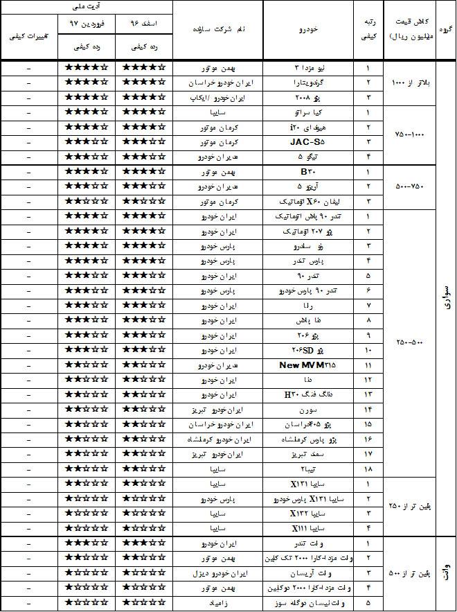 جدیدترین لیست از باکیفیت ترین و بی کیفیتترین خودروهای تولید داخل در فروردین97 (+جدول)