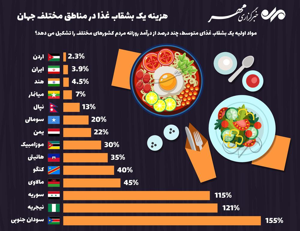 هزینه یک بشقاب غذا در مناطق مختلف جهان (اینفوگرافیک)