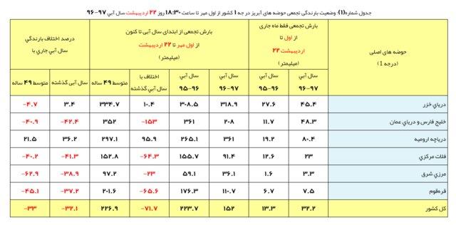 کاهش 32 درصدی بارندگی در ایران
