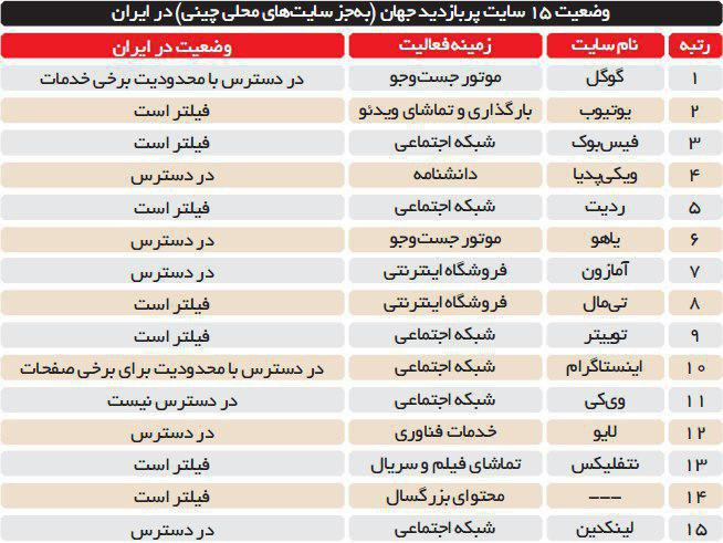 وضعیت 15 سایت پربازدید جهان در ایران (جدول)