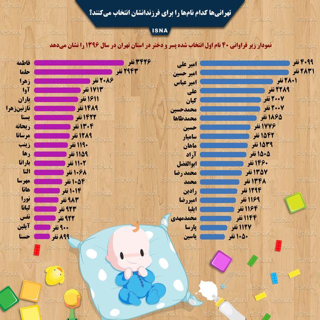 نامهای محبوب تهرانیها/ امیرعلی و فاطمه در صدر