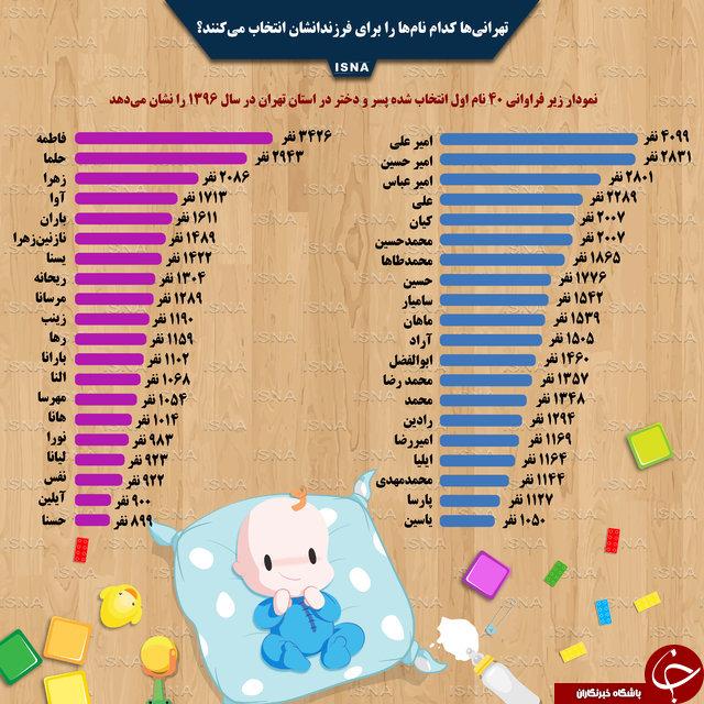 محبوبترین نام های انتخاب شده برای نوزادان تهرانی (اینفوگرافیک)