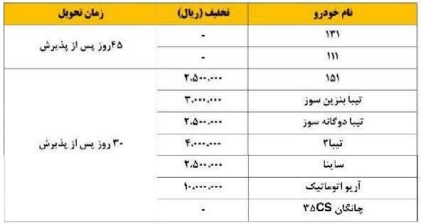 فروش فوری  و پیش فروش محصولات سایپا با تخفیف از 20 خرداد (+جزئیات و جدول)