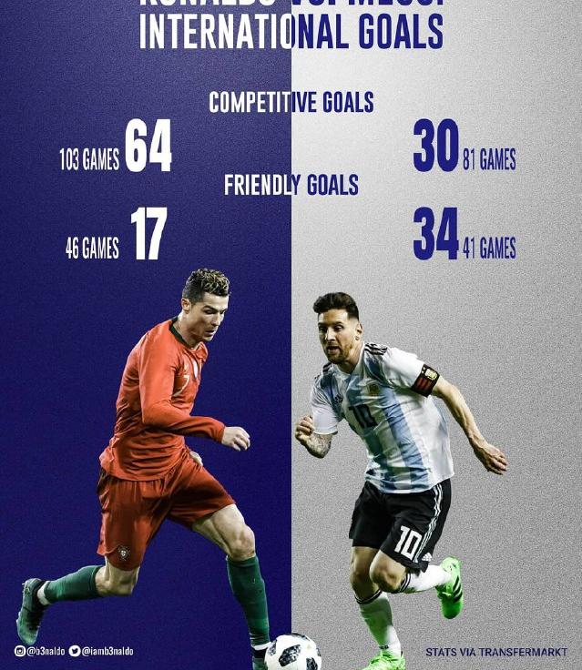 مقایسه عملکرد مسی و رونالدو در بازیهای ملی (+عکس)