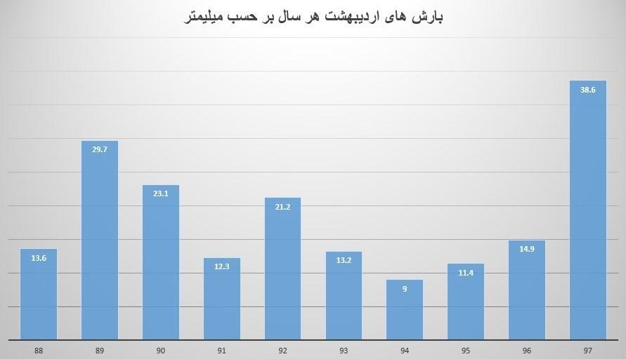 بارش باران در اردیبهشت ماه ۹۷ رکورد زد (+نمودار)