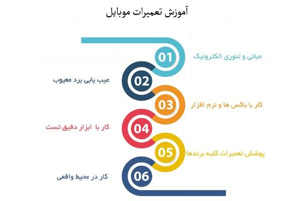 آیا بزرگترین مرجع تعمیرات موبایل در ایران را می شناسید؟