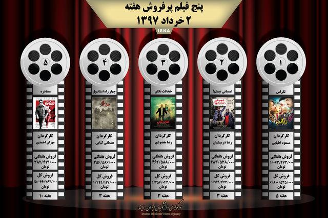 اینفوگرافی/ پنج فیلم پرفروش هفته (٢ خرداد)