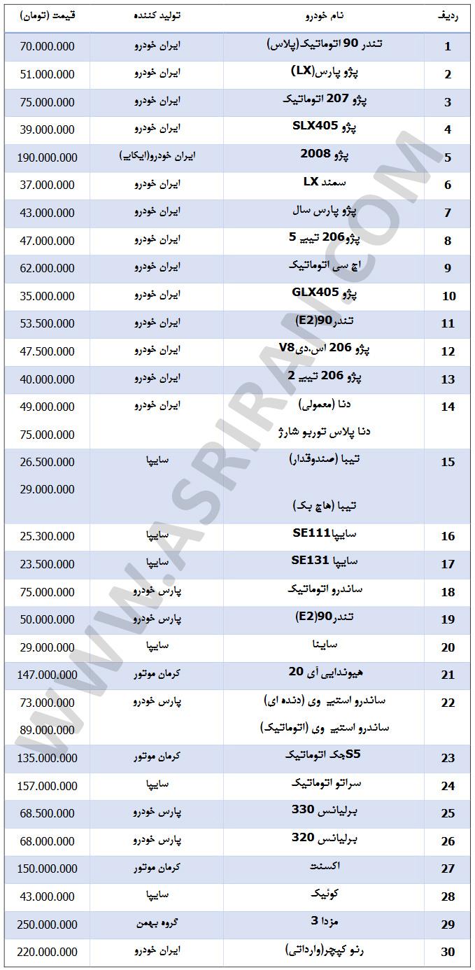 انفجار قیمت خودروهای داخلی / افزایش 40 میلیونی قیمت برخی خودروها فقط در 10 روز (+جدول کامل قیمت)