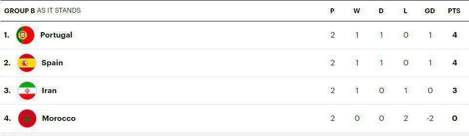 ایران با 3 امتیاز پشت سر اسپانیا و پرتغال 4 امتیازی (جدول)