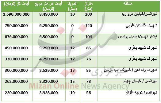 آپارتمان در محدوده غرب و شمال غرب تهران چند؟