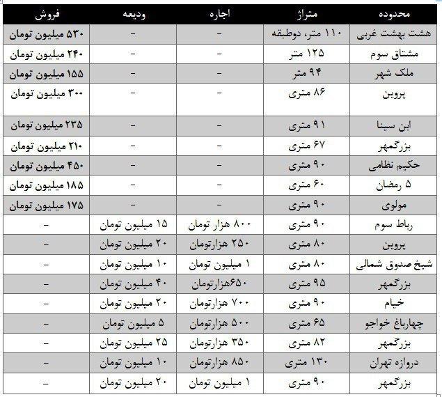 قیمت مسکن در اصفهان چند؟ (+جدول)