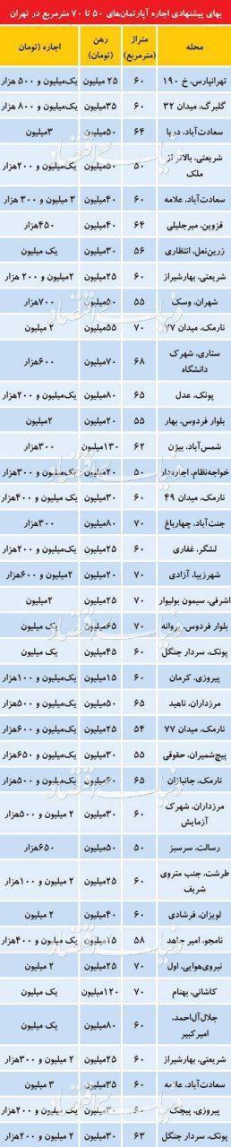 بهای پیشنهادی اجاره آپارتمان های تا 50 تا 70 متری در تهران (جدول)