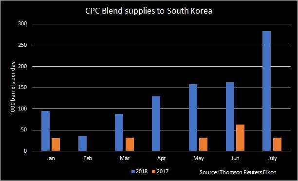 کره جنوبی نفت یک شرکت آمریکایی را جایگزین نفت ایران کرد
