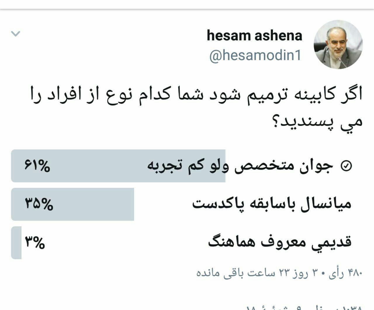 پاسخ جالب مردم به نظرسنجی توییتری آشنا، درباره ترمیم کابینه (عکس)