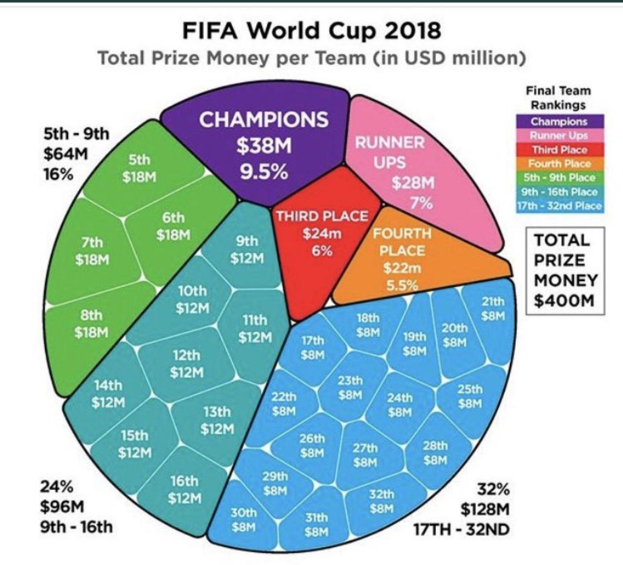 جزییات کامل جوایز فیفا در جام جهانی 2018 ( اینفوگرافیک)