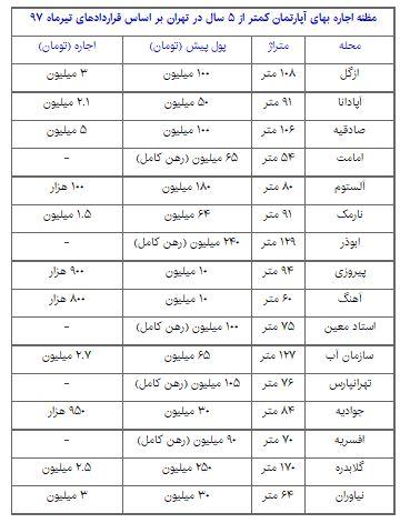 رهن و اجاره آپارتمان در مناطق مختلف تهران (+جدول)