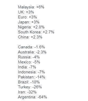 ارزش پول ملی کشورها طی یکسال گذشته چقدر تغییر کرده است؟