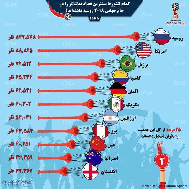 بیشترین تماشاگرهای جامجهانی از کدام کشورها بودهاند؟