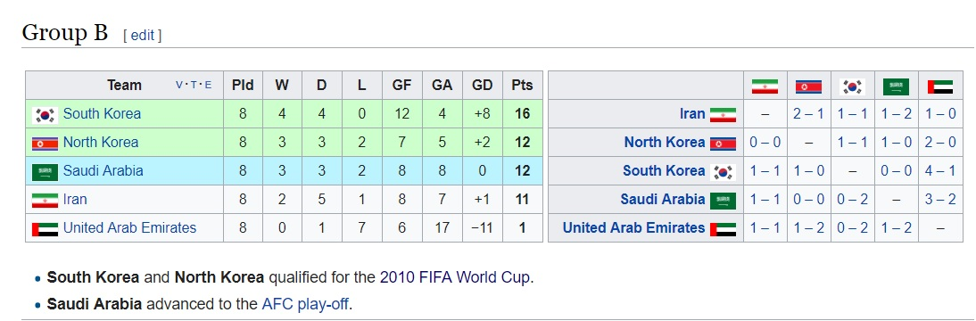 کی روش برای فوتبال ایران چه کارهایی کرده ؟