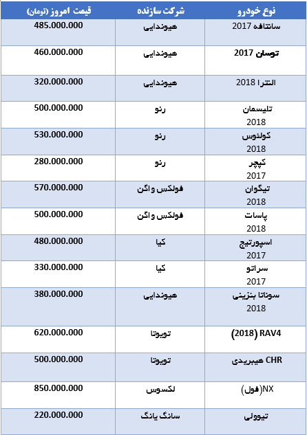 قیمت 15 خودروی  وارداتی در بازار (+جدول کامل از سانتافه  و النترا تا کپچر و تیگوان)