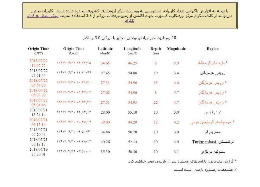 زلزله شدید در کرمانشاه/ 5.9 ریشتر در عمق 8 کیلومتری