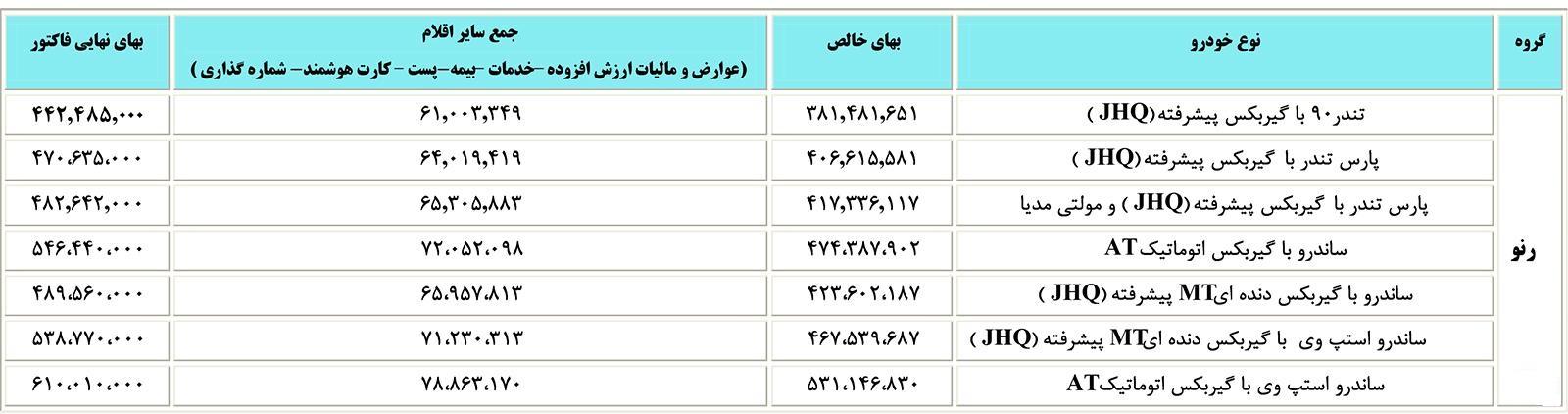 قیمت جدید خودروهای رنو پارس خودرو اعلام شد (+جدول)