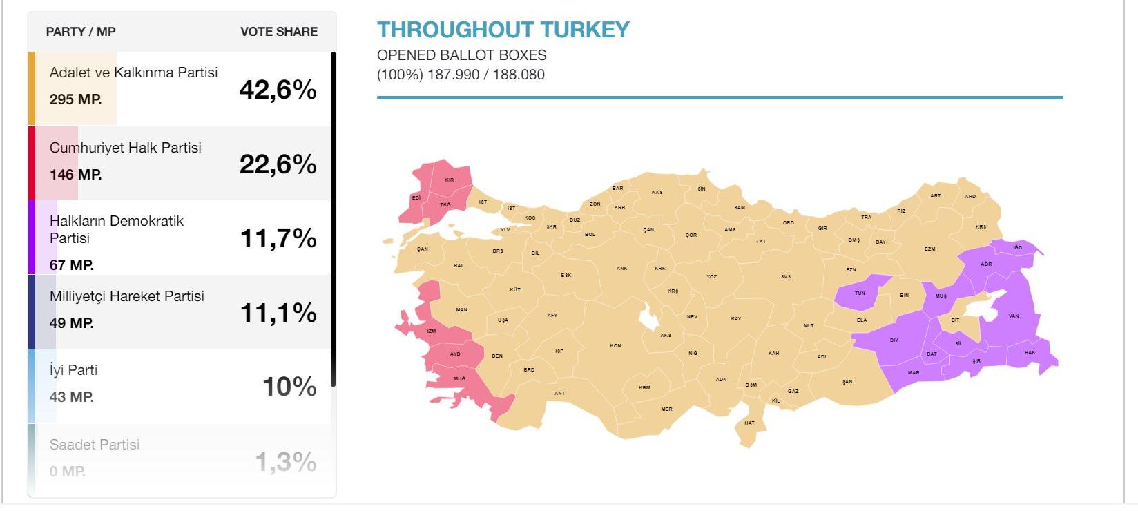 نتایج کامل انتخابات ترکیه (+نمودار)