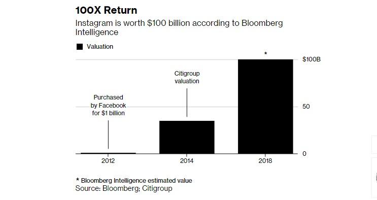 ارزش تخمینی اینستاگرام: بیش از 100 میلیارد دلار