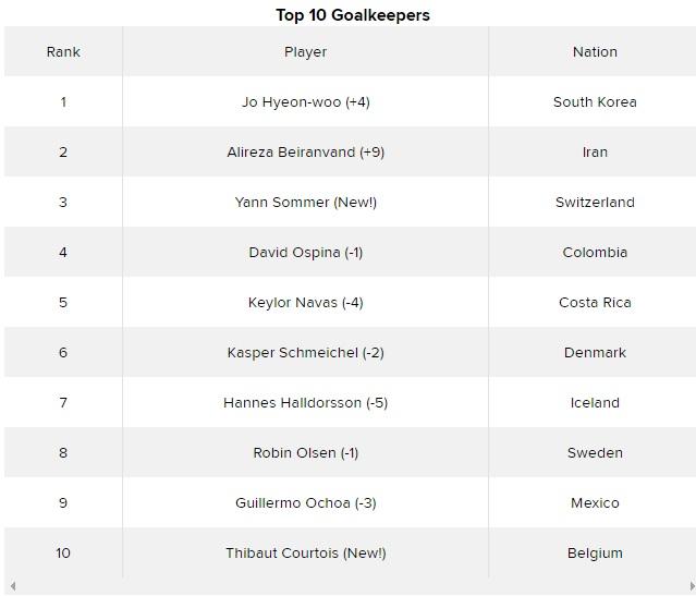 بیرانوند دومین دروازهبان برتر جام/ رضاییان و پورعلی گنجی در میان برترین مدافعان(+عکس)
