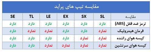 تفاوت تیپ های مختلف پراید در بازار (+جدول)