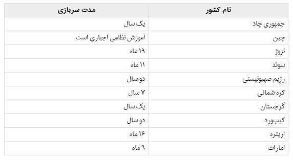 سربازی زنان در کدام کشورها اجباری است؟ (+جدول)
