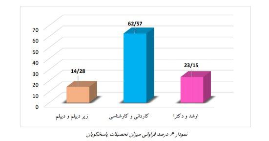 آماری از ازدواج سفید در ایران: عمر ازدواج سفید در ایران بین یک تا سه سال است/اکثر افرادی که ازدواج سفید کردند ۲۵ تا ۳۰ سال داشتند و دارای تحصیلات کاردانی و کارشناسی بودند