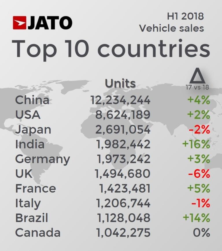 پرفروشترین خودرو و برندهای جهان در نیمه اول 2018
