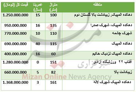 حدود قیمت آپارتمان در دهکده المپیک تهران (جدول)